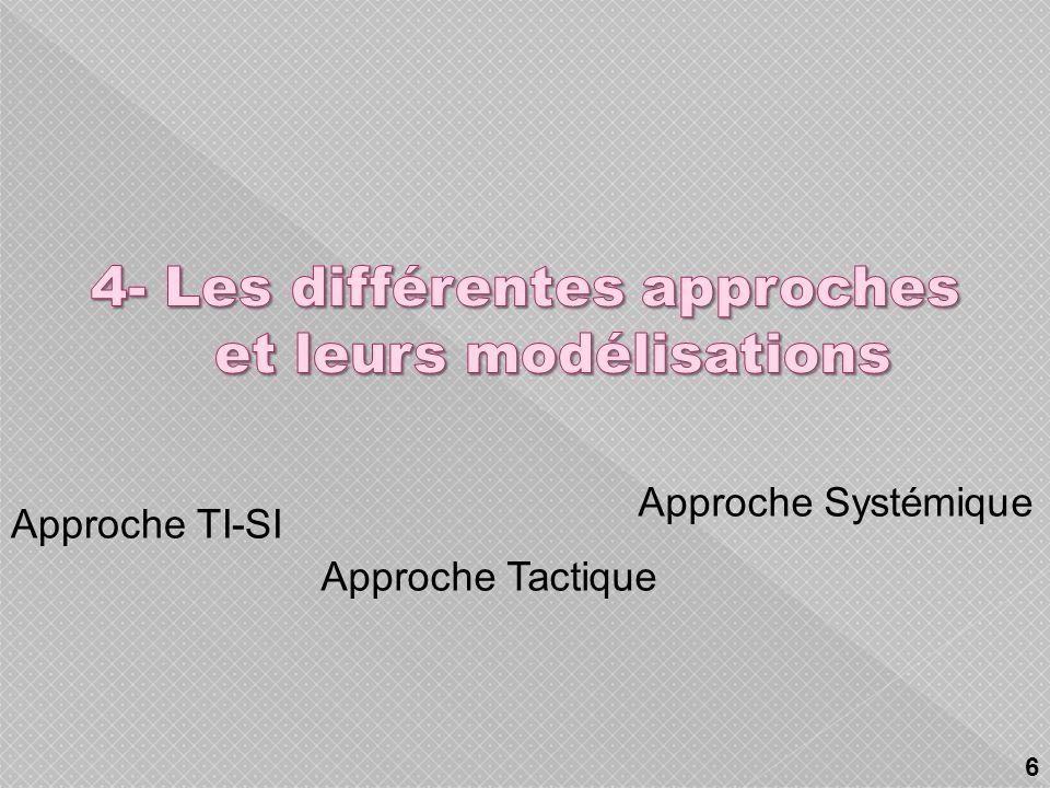 Approche TI-SI Approche Tactique Approche Systémique 6
