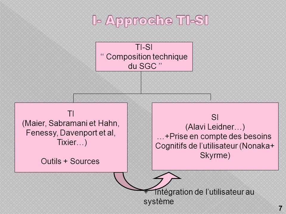 + Intégration de lutilisateur au système TI-SI Composition technique du SGC TI (Maier, Sabramani et Hahn, Fenessy, Davenport et al, Tixier…) Outils + Sources SI (Alavi Leidner…) …+Prise en compte des besoins Cognitifs de lutilisateur (Nonaka+ Skyrme) 7