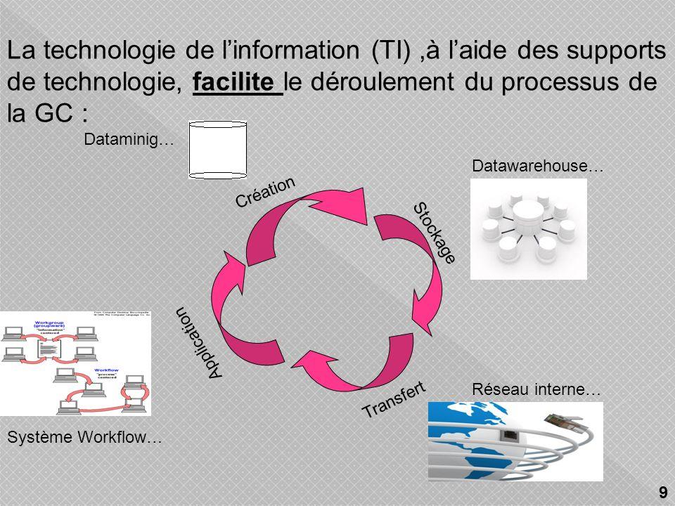 Création Stockage Transfert Application La technologie de linformation (TI),à laide des supports de technologie, facilite le déroulement du processus de la GC : Datawarehouse… Système Workflow… Réseau interne… Dataminig… 9
