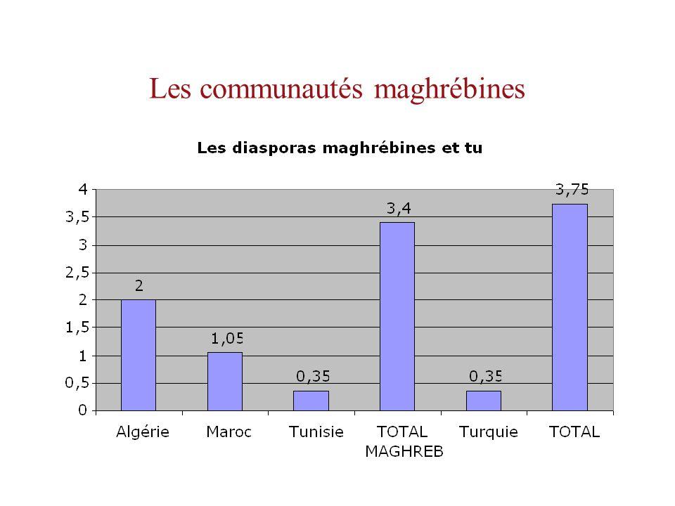 Les communautés maghrébines