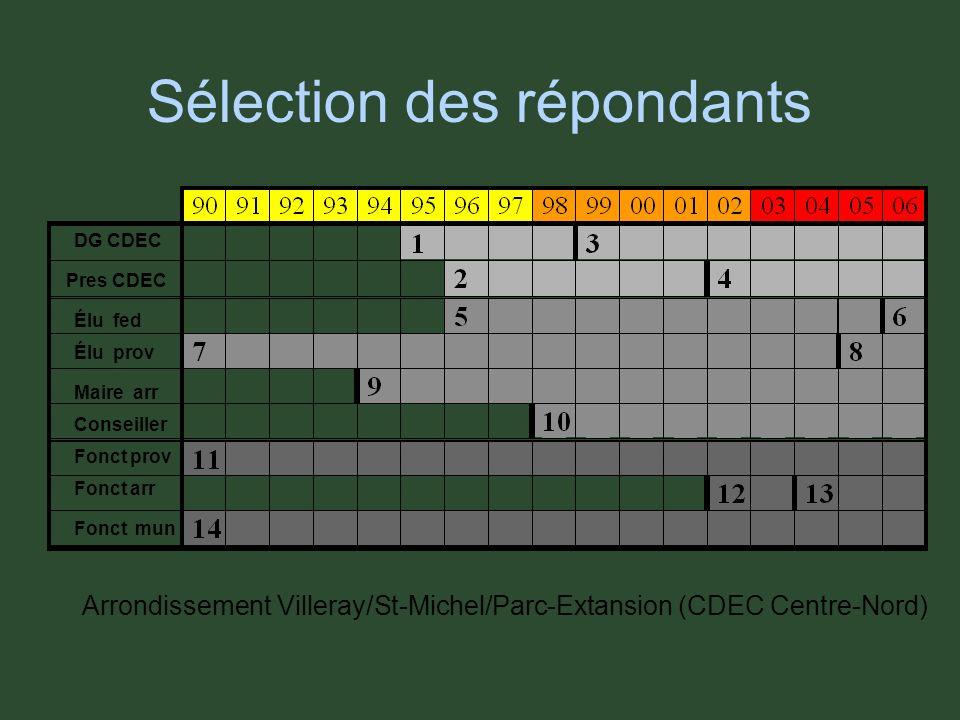 Sélection des répondants Arrondissement Villeray/St-Michel/Parc-Extansion (CDEC Centre-Nord) DG CDEC Pres CDEC Élu fed Élu prov Maire arr Conseiller Fonct prov Fonct arr Fonct mun