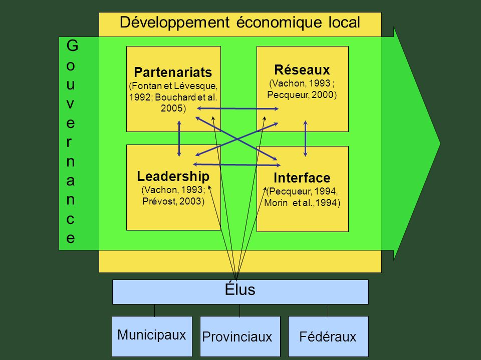 Développement économique local Partenariats (Fontan et Lévesque, 1992; Bouchard et al.