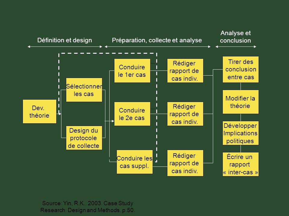 Dev. théorie Sélectionner les cas Design du protocole de collecte Conduire le 1er cas Conduire le 2e cas Conduire les cas suppl. Rédiger rapport de ca