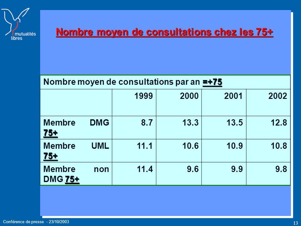 Conférence de presse - 23/10/2003 13 Nombre moyen de consultations chez les 75+ =+75 Nombre moyen de consultations par an =+75 1999200020012002 75+ Membre DMG 75+ 8.713.313.512.8 75+ Membre UML 75+ 11.110.610.910.8 75+ Membre non DMG 75+ 11.49.69.99.8