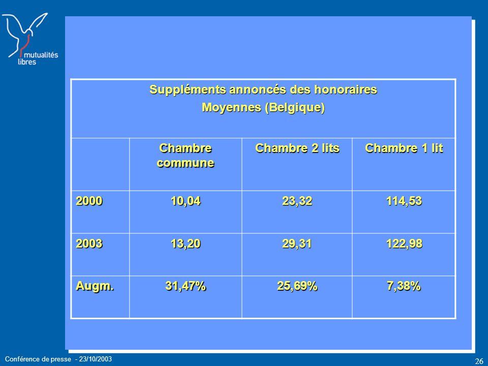 Conférence de presse - 23/10/2003 26 Suppléments annoncés des honoraires Moyennes (Belgique) Chambre commune Chambre 2 lits Chambre 1 lit 200010,0423,32114,53 200313,2029,31122,98 Augm.31,47%25,69%7,38%