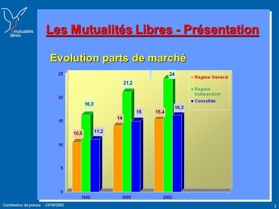 Conférence de presse - 23/10/2003 3 Les Mutualités Libres - Présentation Evolution parts de marché