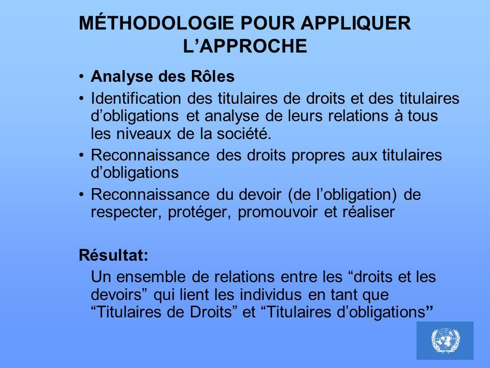 MÉTHODOLOGIE POUR APPLIQUER LAPPROCHE Analyse des Rôles Identification des titulaires de droits et des titulaires dobligations et analyse de leurs rel