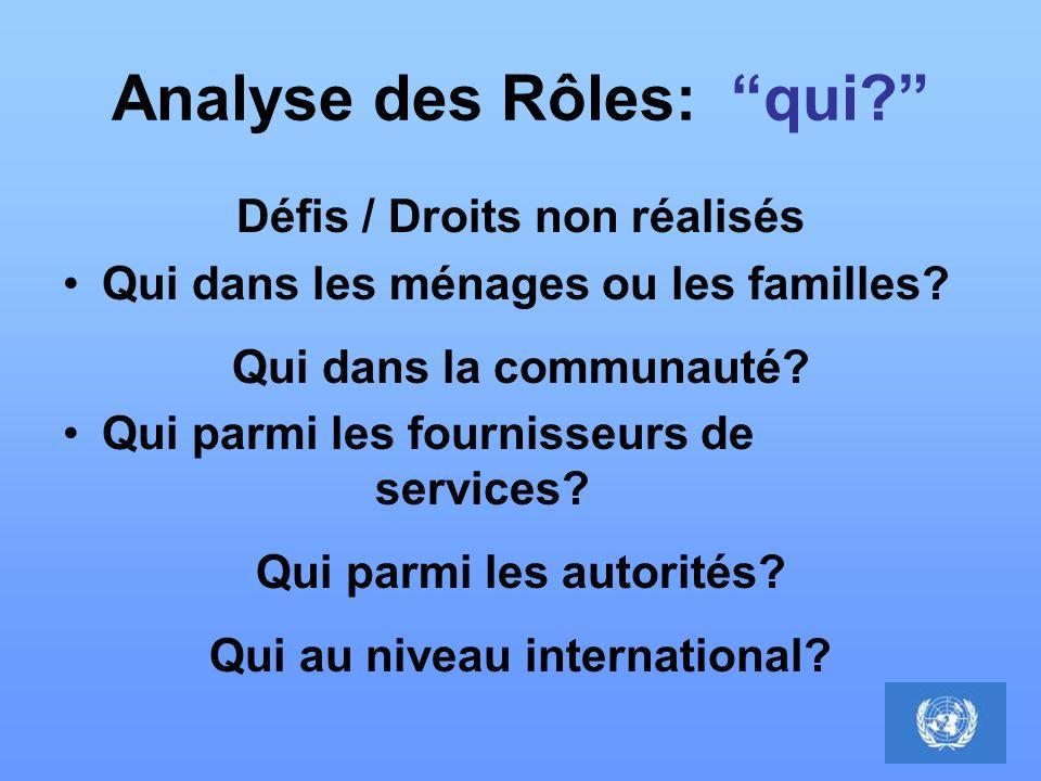 Analyse des Rôles: qui? Défis / Droits non réalisés Qui dans les ménages ou les familles? Qui dans la communauté? Qui parmi les fournisseurs de servic