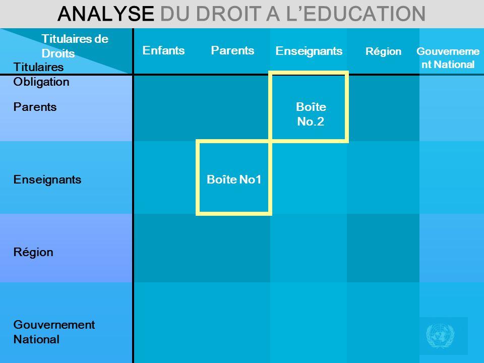 ANALYSE DU DROIT A LEDUCATION Titulaires Obligation ParentsEnfants Région Enseignants Titulaires de Droits Parents Enseignants Région Gouvernement Nat