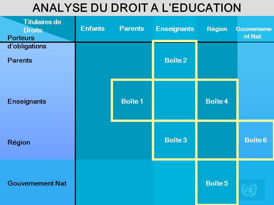 ANALYSE DU DROIT A LEDUCATION Porteurs dobligations ParentsEnfants Région Enseignants Titulaires de Droits Parents Enseignants Région Gouvernement Nat