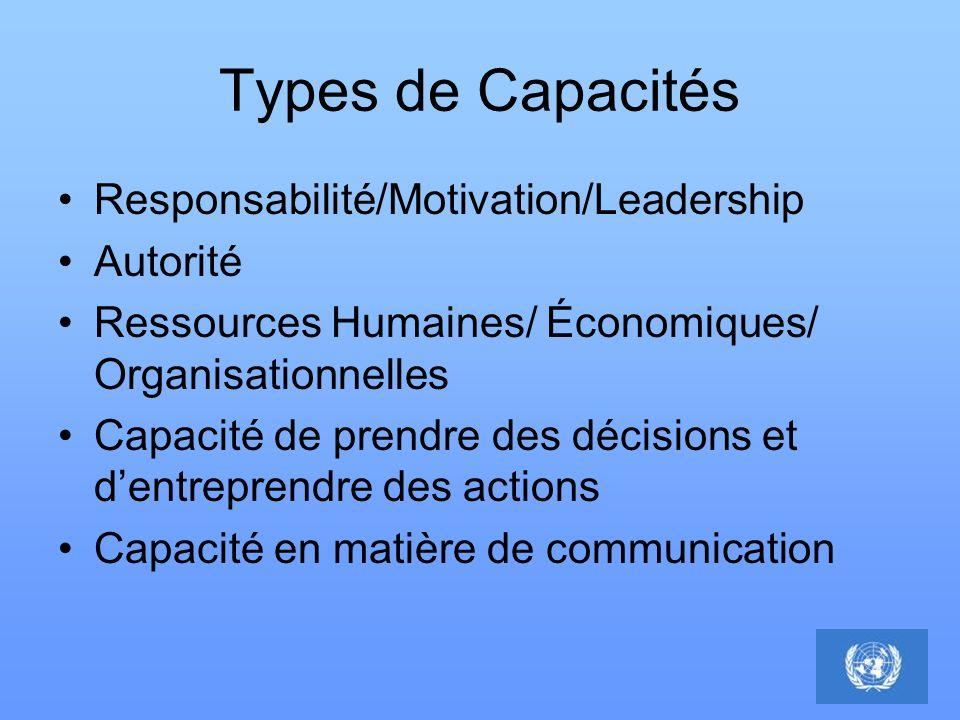 Types de Capacités Responsabilité/Motivation/Leadership Autorité Ressources Humaines/ Économiques/ Organisationnelles Capacité de prendre des décision