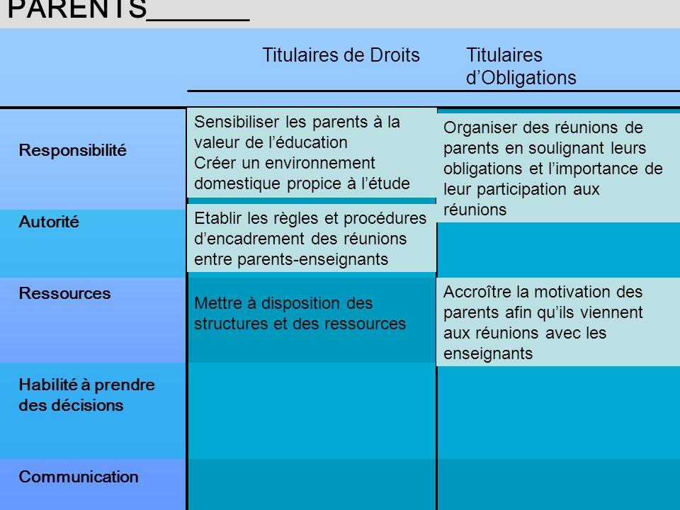 IDENTIFICATION DACTIONS PRIORITAIRES DESTINEES à REMEDIER AUX CARENCES/FAIBLESSES DES PARENTS_______ Responsibilité Autorité Ressources Habilité à pre