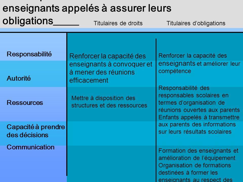 Actions prioritaires destinées à habiliter les enseignants appelés à assurer leurs obligations_____ Responsabilité Autorité Ressources Capacité à pren