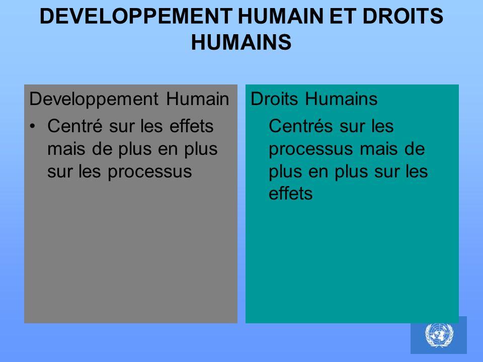 DEVELOPPEMENT HUMAIN ET DROITS HUMAINS Developpement Humain Centré sur les effets mais de plus en plus sur les processus Droits Humains Centrés sur le