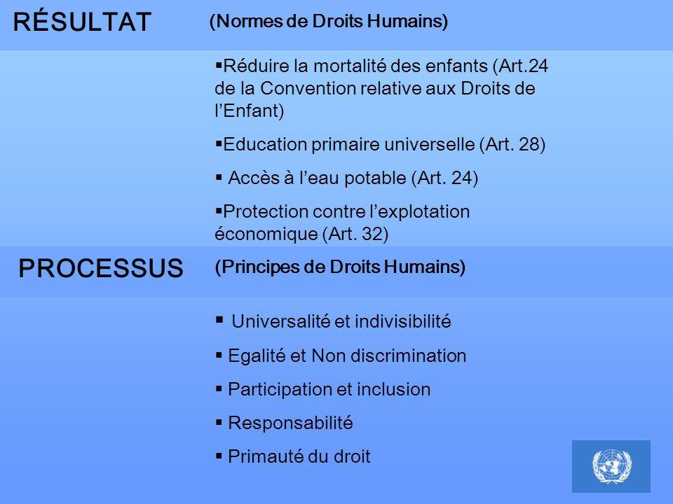 (Normes de Droits Humains) Réduire la mortalité des enfants (Art.24 de la Convention relative aux Droits de lEnfant) Education primaire universelle (A