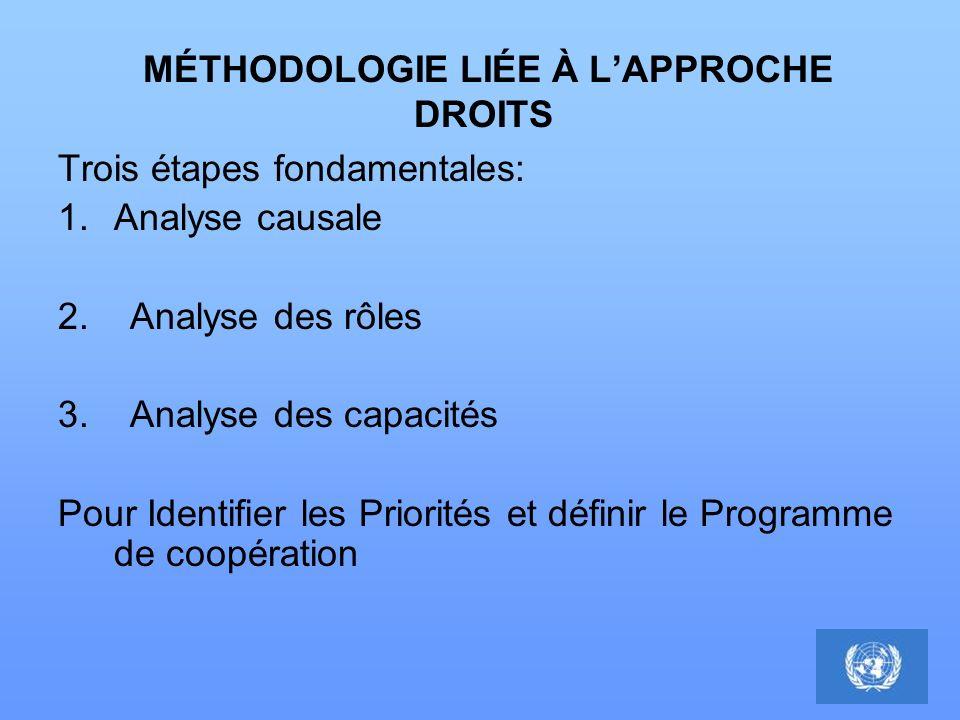 MÉTHODOLOGIE LIÉE À LAPPROCHE DROITS Trois étapes fondamentales: 1.Analyse causale 2. Analyse des rôles 3. Analyse des capacités Pour Identifier les P
