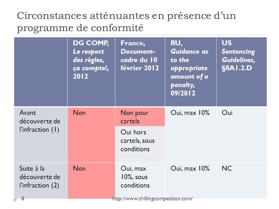 Circonstances atténuantes en présence dun programme de conformité DG COMP, Le respect des règles, ça compte!, 2012 France, Document- cadre du 10 févri