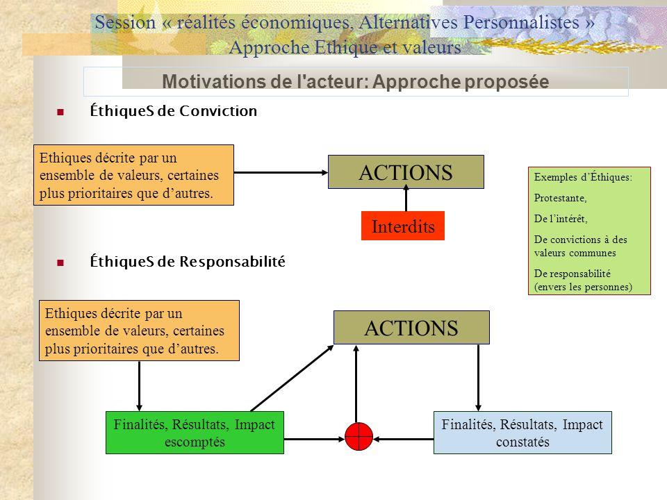 ÉthiqueS de Conviction ÉthiqueS de Responsabilité Motivations de l'acteur: Approche proposée Session « réalités économiques, Alternatives Personnalist