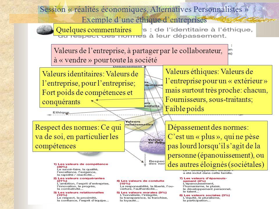 Session « réalités économiques, Alternatives Personnalistes » Exemple dune éthique dentreprises Quelques commentaires Valeurs de lentreprise, à partag