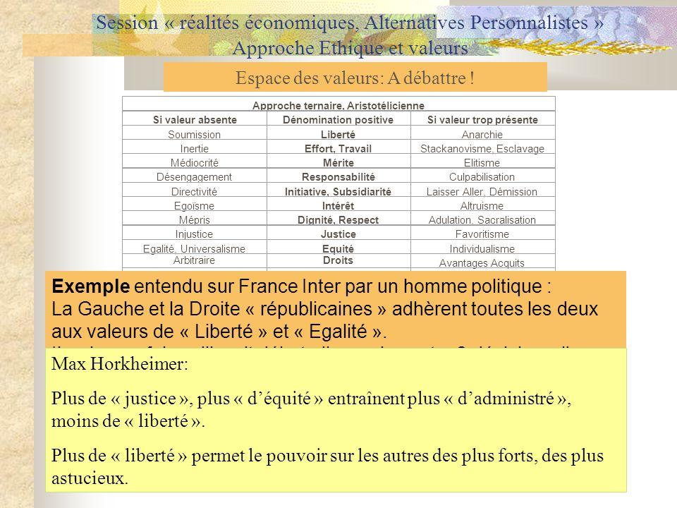 Session « réalités économiques, Alternatives Personnalistes » Approche Ethique et valeurs Espace des valeurs: A débattre ! Approche ternaire, Aristoté