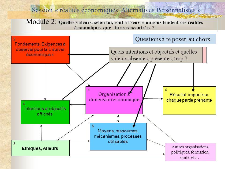 Organisations que tu connais ou où tu as travaillé Session « réalités économiques, Alternatives Personnalistes » 2 Fondements, Exigences à observer po