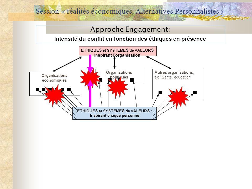 Session « réalités économiques, Alternatives Personnalistes » Approche Engagement: Intensité du conflit en fonction des éthiques en présence ETHIQUE S