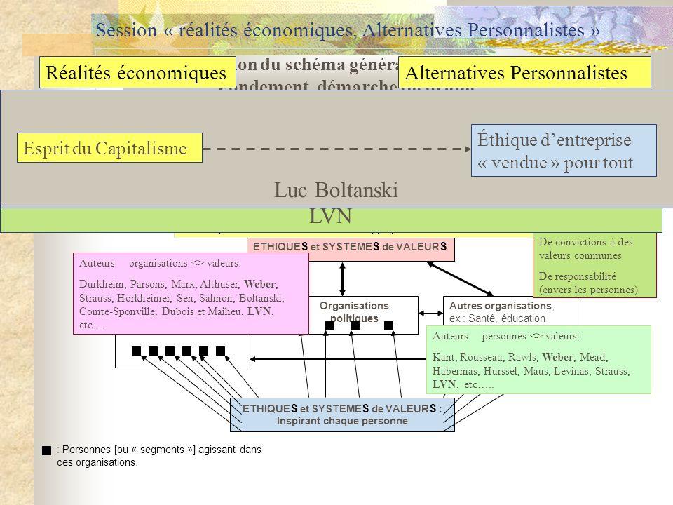 Session « réalités économiques, Alternatives Personnalistes » Présentation du schéma général de la session 3/3 Fondement, démarche théorique Comment faire le lien .