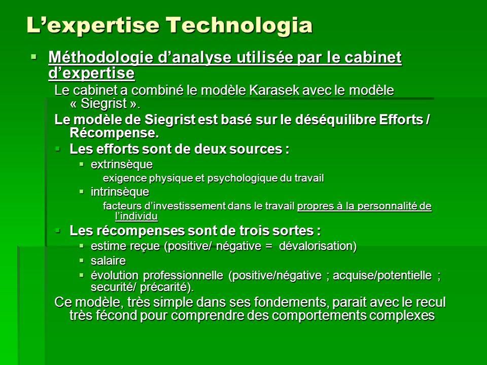 Lexpertise Technologia Méthodologie danalyse utilisée par le cabinet dexpertise Méthodologie danalyse utilisée par le cabinet dexpertise Le cabinet a combiné le modèle Karasek avec le modèle « Siegrist ».