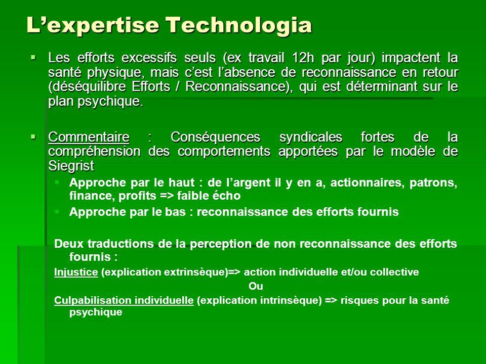 Lexpertise Technologia Les efforts excessifs seuls (ex travail 12h par jour) impactent la santé physique, mais cest labsence de reconnaissance en retour (déséquilibre Efforts / Reconnaissance), qui est déterminant sur le plan psychique.