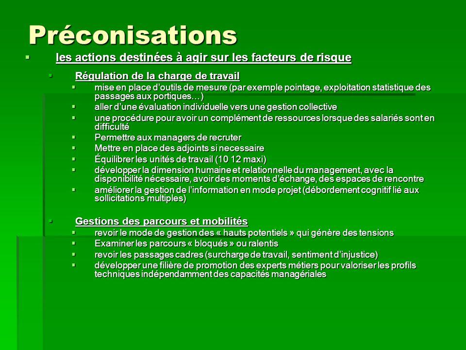 Préconisations les actions destinées à agir sur les facteurs de risque les actions destinées à agir sur les facteurs de risque Régulation de la charge