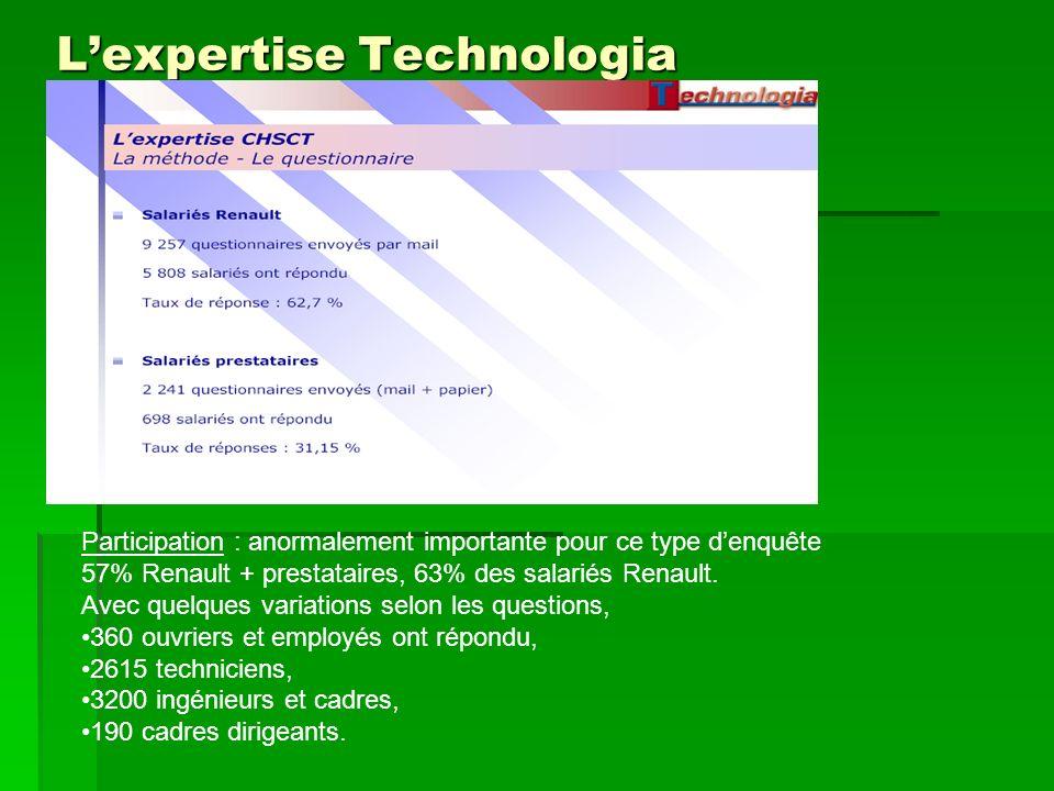 Lexpertise Technologia Participation : anormalement importante pour ce type denquête 57% Renault + prestataires, 63% des salariés Renault. Avec quelqu