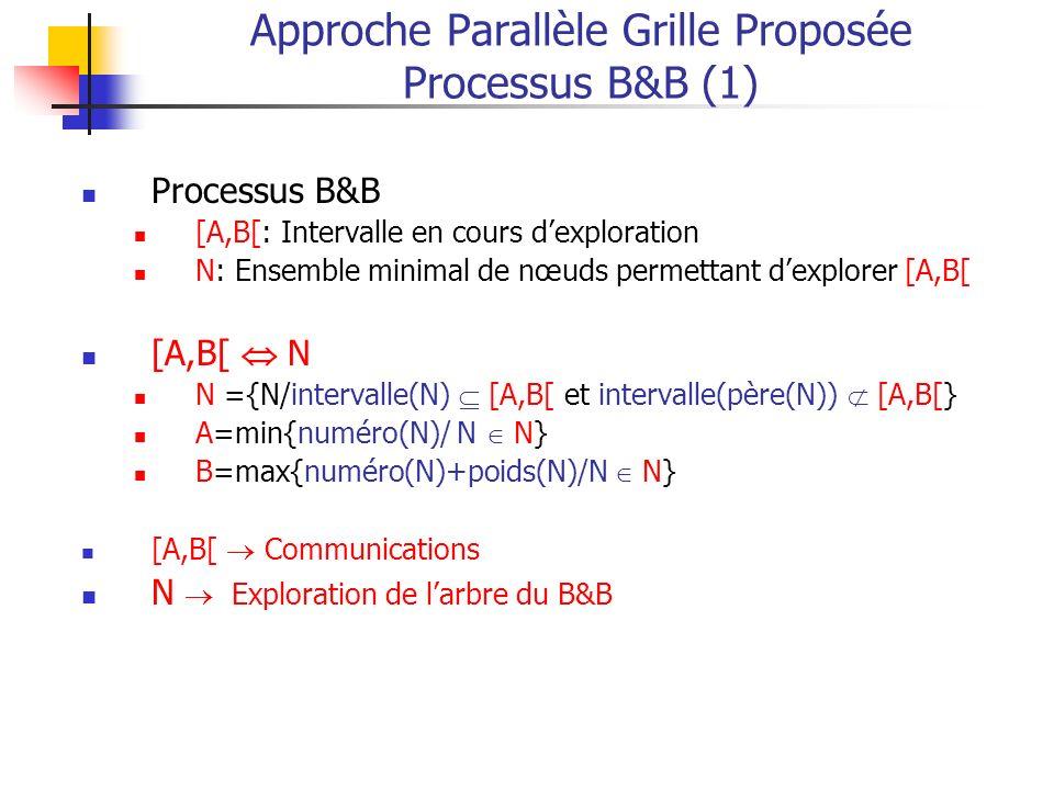 Approche Parallèle Grille Proposée Processus B&B (1) Processus B&B [A,B[: Intervalle en cours dexploration N: Ensemble minimal de nœuds permettant dexplorer [A,B[ [A,B[ N N ={N/intervalle(N) [A,B[ et intervalle(père(N)) [A,B[} A=min{numéro(N)/ N N} B=max{numéro(N)+poids(N)/N N} [A,B[ Communications N Exploration de larbre du B&B