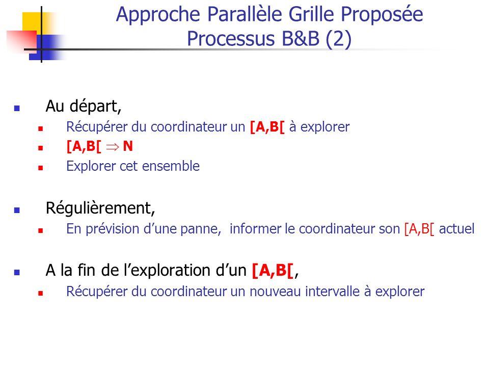 Approche Parallèle Grille Proposée Processus B&B (2) Au départ, Récupérer du coordinateur un [A,B[ à explorer [A,B[ N Explorer cet ensemble Régulièrement, En prévision dune panne, informer le coordinateur son [A,B[ actuel A la fin de lexploration dun [A,B[, Récupérer du coordinateur un nouveau intervalle à explorer