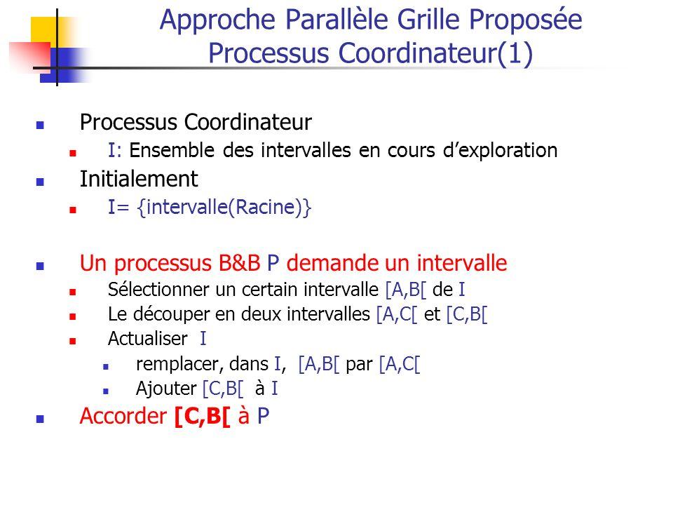 Approche Parallèle Grille Proposée Processus Coordinateur(1) Processus Coordinateur I: Ensemble des intervalles en cours dexploration Initialement I= {intervalle(Racine)} Un processus B&B P demande un intervalle Sélectionner un certain intervalle [A,B[ de I Le découper en deux intervalles [A,C[ et [C,B[ Actualiser I remplacer, dans I, [A,B[ par [A,C[ Ajouter [C,B[ à I Accorder [C,B[ à P