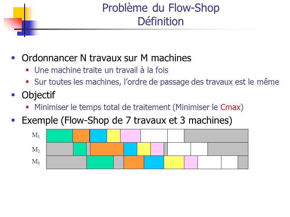 Ordonnancer N travaux sur M machines Une machine traite un travail à la fois Sur toutes les machines, lordre de passage des travaux est le même Objectif Minimiser le temps total de traitement (Minimiser le Cmax) Exemple (Flow-Shop de 7 travaux et 3 machines) Problème du Flow-Shop Définition M1M1 M2M2 M3M3