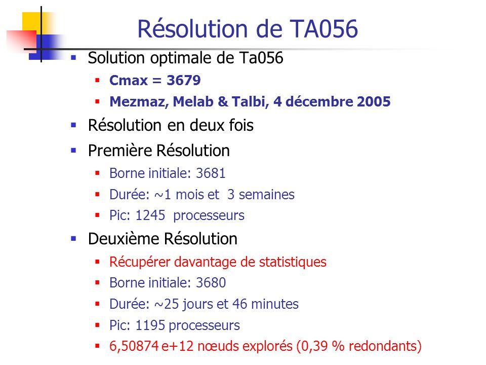 Résolution de TA056 Solution optimale de Ta056 Cmax = 3679 Mezmaz, Melab & Talbi, 4 décembre 2005 Résolution en deux fois Première Résolution Borne initiale: 3681 Durée: ~1 mois et 3 semaines Pic: 1245 processeurs Deuxième Résolution Récupérer davantage de statistiques Borne initiale: 3680 Durée: ~25 jours et 46 minutes Pic: 1195 processeurs 6,50874 e+12 nœuds explorés (0,39 % redondants)