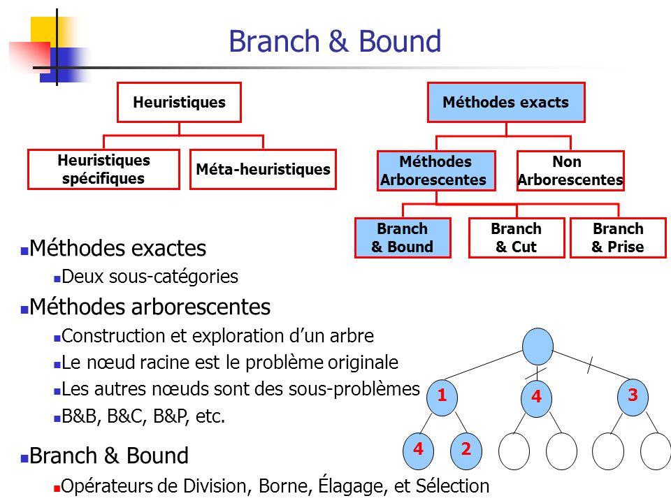 Branch & Bound Heuristiques Heuristiques spécifiques Méta-heuristiques Méthodes exacts Non Arborescentes Méthodes Arborescentes Branch & Bound Branch & Cut Branch & Prise 42 1 4 3 Méthodes exactes Deux sous-catégories Méthodes arborescentes Construction et exploration dun arbre Le nœud racine est le problème originale Les autres nœuds sont des sous-problèmes B&B, B&C, B&P, etc.