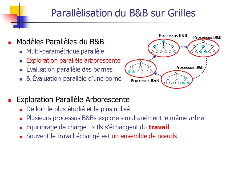 Modèles Parallèles du B&B Multi-paramétrique parallèle Exploration parallèle arborescente Évaluation parallèle des bornes & Évaluation parallèle dune borne Exploration Parallèle Arborescente De loin le plus étudié et le plus utilisé Plusieurs processus B&Bs explore simultanément le même arbre Equilibrage de charge Ils séchangent du travail Souvent le travail échangé est un ensemble de nœuds Parallèlisation du B&B sur Grilles Processus B&B