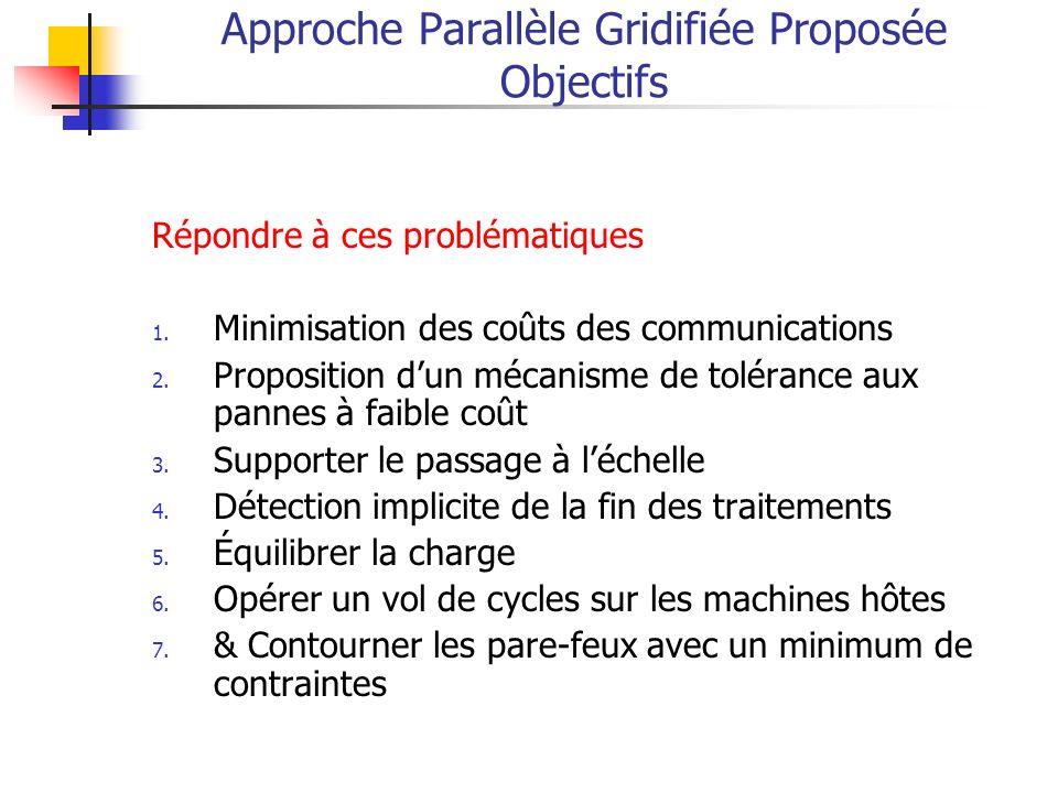 Approche Parallèle Gridifiée Proposée Objectifs Répondre à ces problématiques 1.
