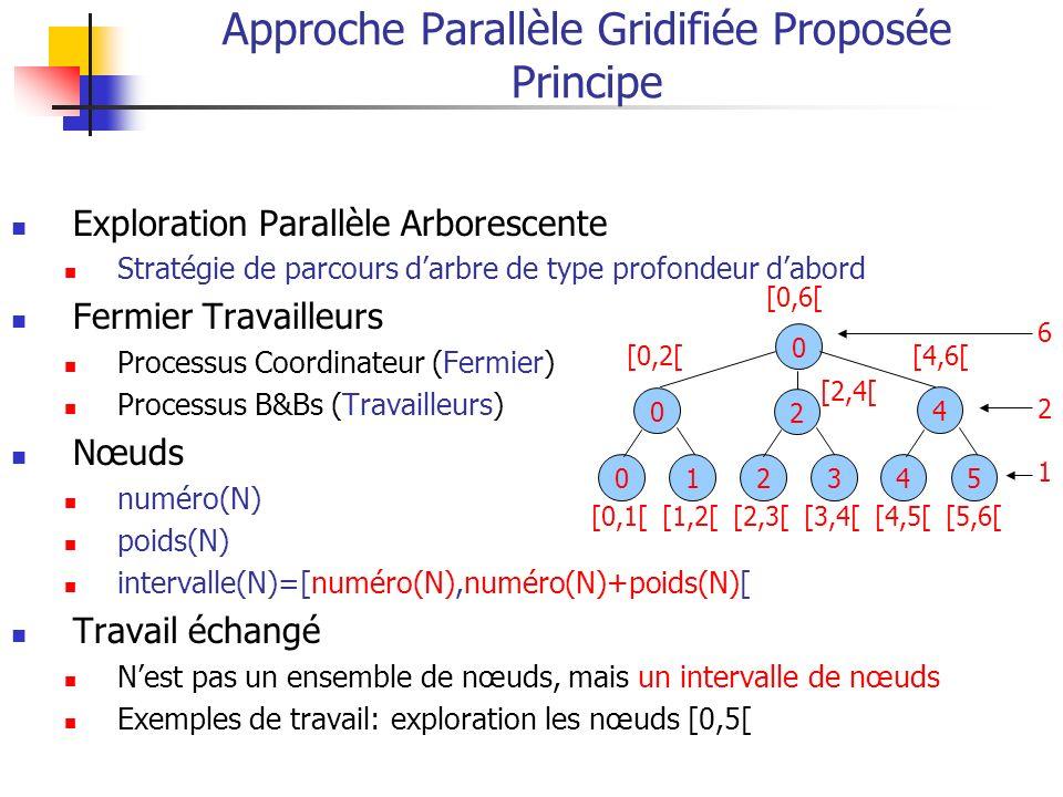 Approche Parallèle Gridifiée Proposée Principe Exploration Parallèle Arborescente Stratégie de parcours darbre de type profondeur dabord Fermier Travailleurs Processus Coordinateur (Fermier) Processus B&Bs (Travailleurs) Nœuds numéro(N) poids(N) intervalle(N)=[numéro(N),numéro(N)+poids(N)[ Travail échangé Nest pas un ensemble de nœuds, mais un intervalle de nœuds Exemples de travail: exploration les nœuds [0,5[ [0,1[ [1,2[ [2,3[[3,4[ [4,5[[5,6[ 012345 0 2 4 0 [0,2[[4,6[ [0,6[ [2,4[ 6 2 1