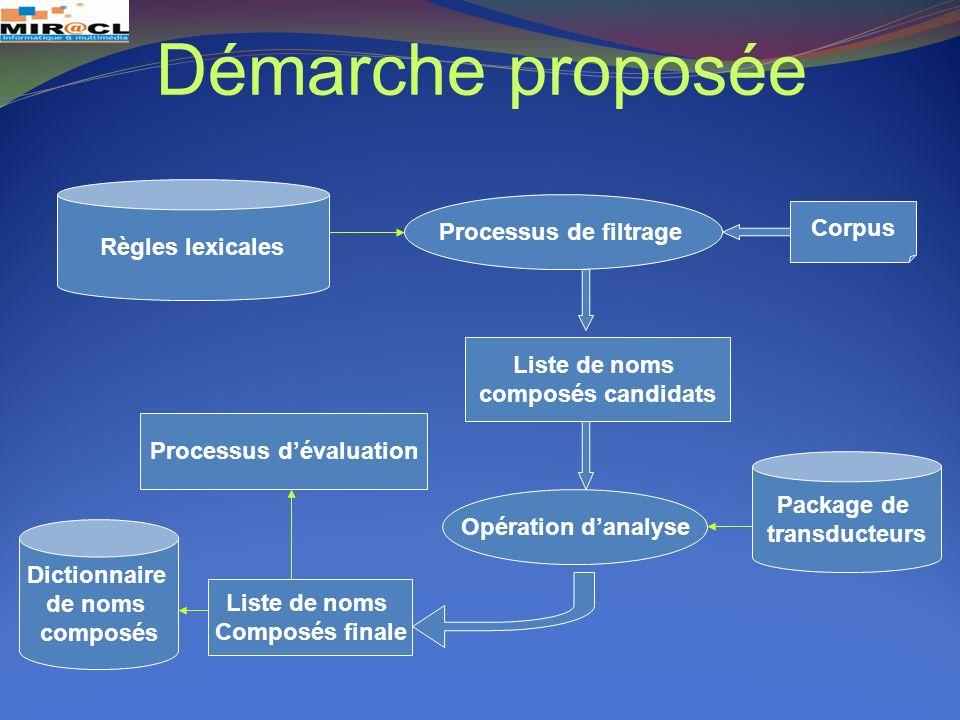 Démarche proposée Processus de filtrage Corpus Règles lexicales Liste de noms composés candidats Opération danalyse Package de transducteurs Liste de