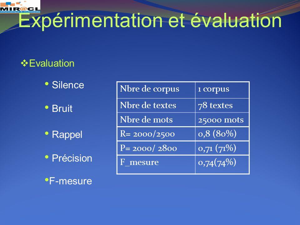 Evaluation Silence Bruit Rappel Précision Nbre de corpus1 corpus Nbre de textes78 textes Nbre de mots25000 mots R= 2000/25000,8 (80%) P= 2000/ 28000,7