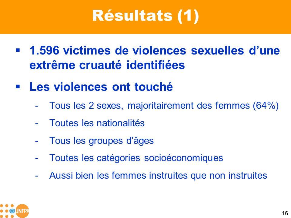 16 Résultats (1) 1.596 victimes de violences sexuelles dune extrême cruauté identifiées Les violences ont touché -Tous les 2 sexes, majoritairement de