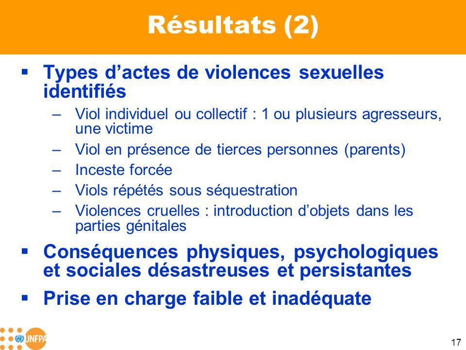 17 Résultats (2) Types dactes de violences sexuelles identifiés –Viol individuel ou collectif : 1 ou plusieurs agresseurs, une victime –Viol en présen