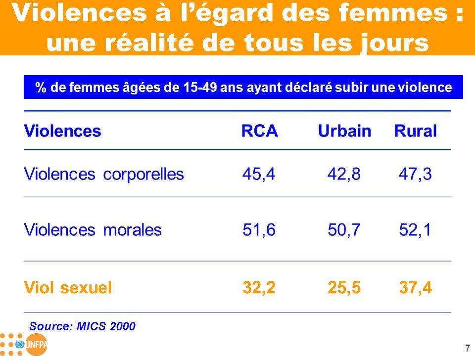 7 Violences à légard des femmes : une réalité de tous les jours ViolencesRCAUrbainRural Violences corporelles45,442,847,3 Violences morales51,650,752,