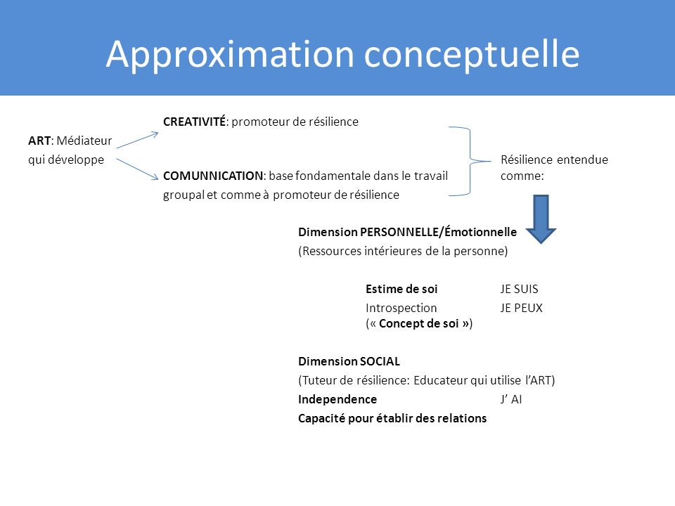 Approximation conceptuelle CREATIVITÉ: promoteur de résilience ART: Médiateur qui développeRésilience entendue COMUNNICATION: base fondamentale dans le travailcomme: groupal et comme à promoteur de résilience Dimension PERSONNELLE/Émotionnelle (Ressources intérieures de la personne) Estime de soiJE SUIS Introspection JE PEUX (« Concept de soi ») Dimension SOCIAL (Tuteur de résilience: Educateur qui utilise lART) IndependenceJ AI Capacité pour établir des relations