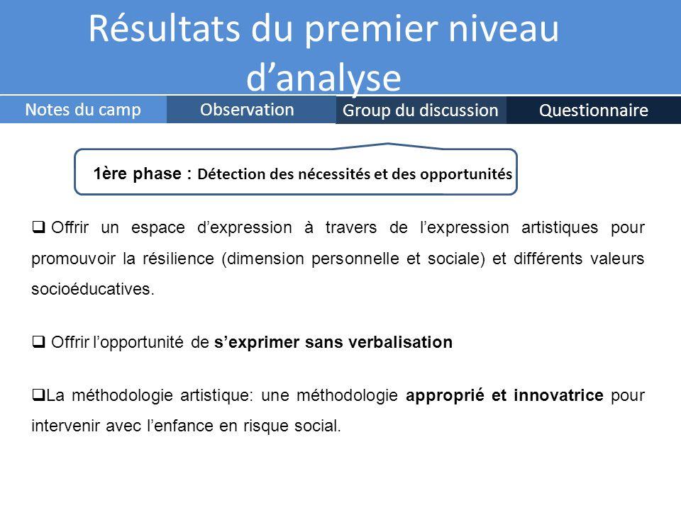 Group du discussionQuestionnaire ObservationNotes du camp Résultats du premier niveau danalyse 1ère phase : Détection des nécessités et des opportunit
