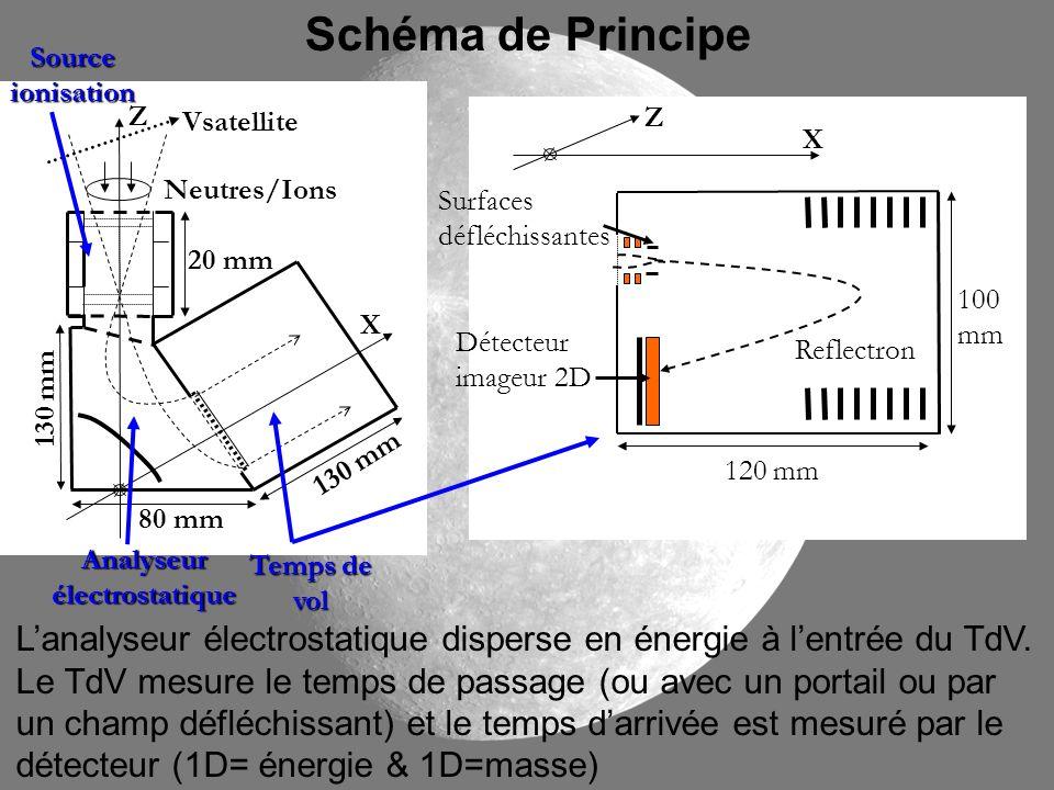Schéma de PrincipeZ Détecteur imageur 2D 120 mm Surfaces défléchissantes 100 mm Reflectron Neutres/Ions 20 mm 80 mm 130 mm X Vsatellite Temps de vol A