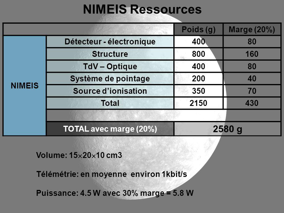 Volume: 15 20 10 cm3 Télémétrie: en moyenne environ 1kbit/s Puissance: 4.5 W avec 30% marge = 5.8 W NIMEIS Ressources Poids (g)Marge (20%) NIMEIS Déte