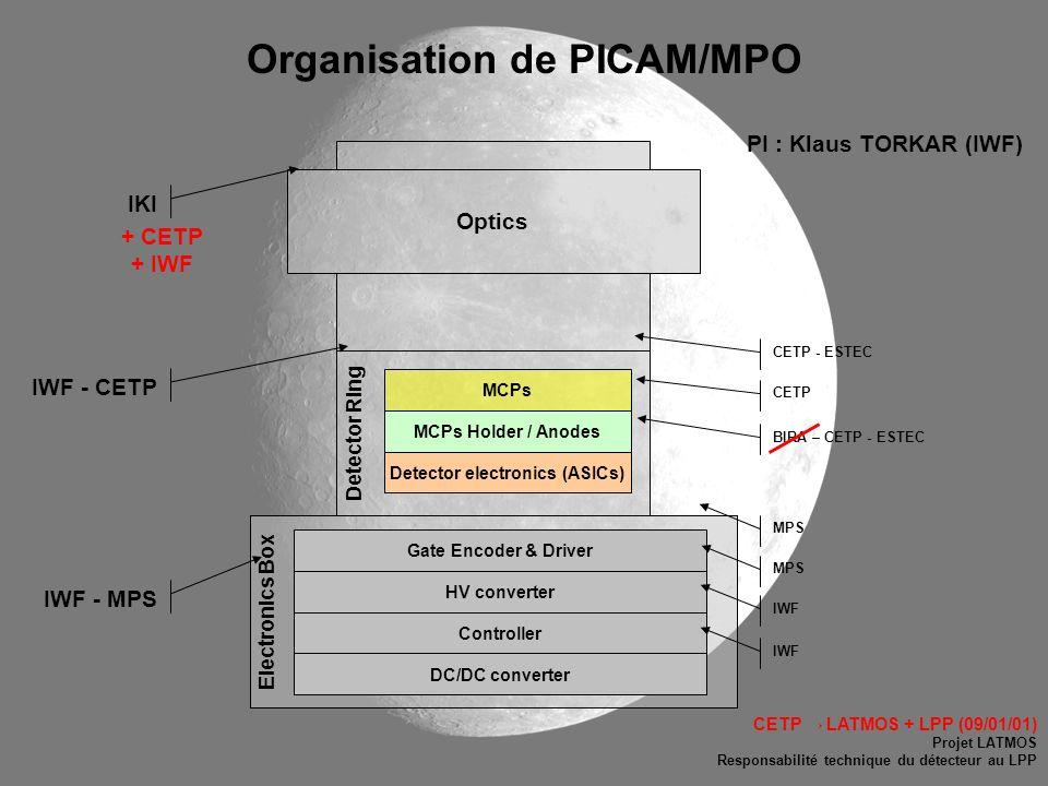 Organisation de PICAM/MPO Electronics Box Optics HV converter Controller Gate Encoder & Driver DC/DC converter Detector Ring MCPs MCPs Holder / Anodes
